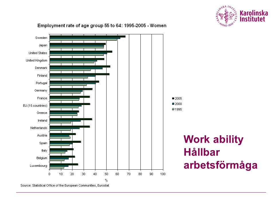 Work ability Hållbar arbetsförmåga