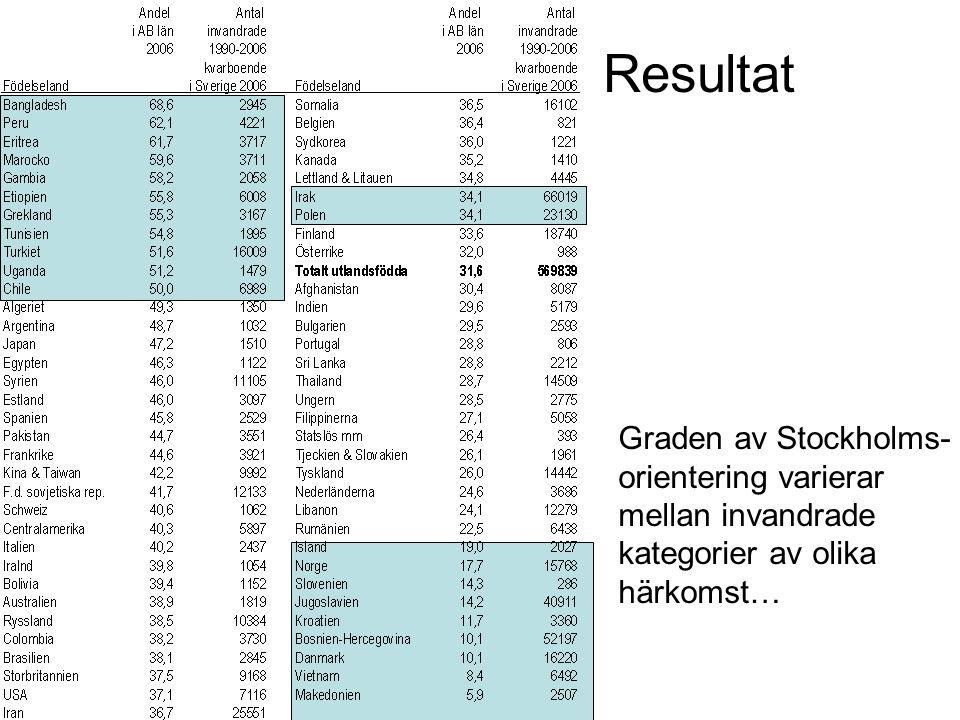 Resultat Graden av Stockholms-orientering varierar mellan invandrade kategorier av olika härkomst…