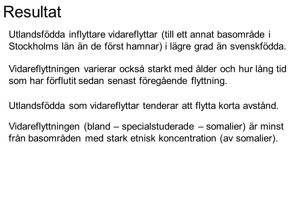 Resultat Utlandsfödda inflyttare vidareflyttar (till ett annat basområde i Stockholms län än de först hamnar) i lägre grad än svenskfödda.