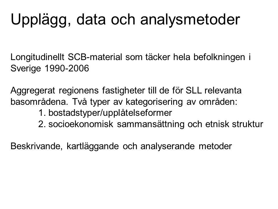 Upplägg, data och analysmetoder