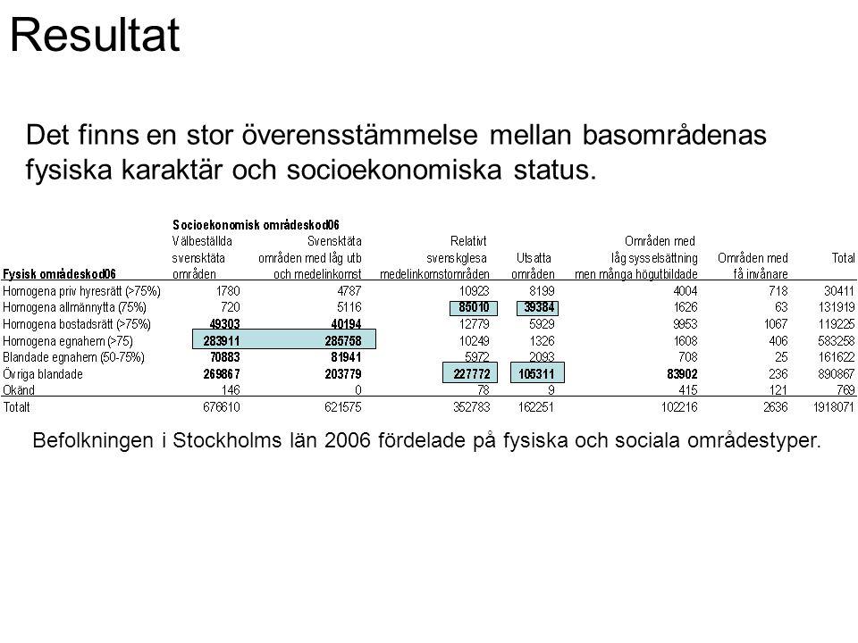 Resultat Det finns en stor överensstämmelse mellan basområdenas fysiska karaktär och socioekonomiska status.