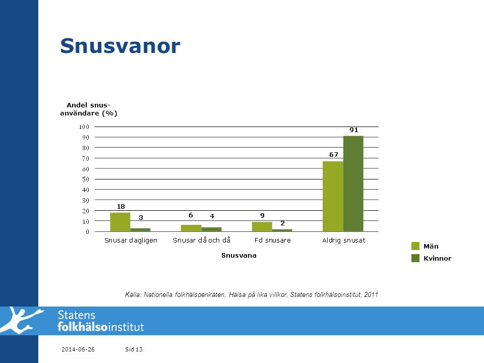 Andel snus- användare (%)