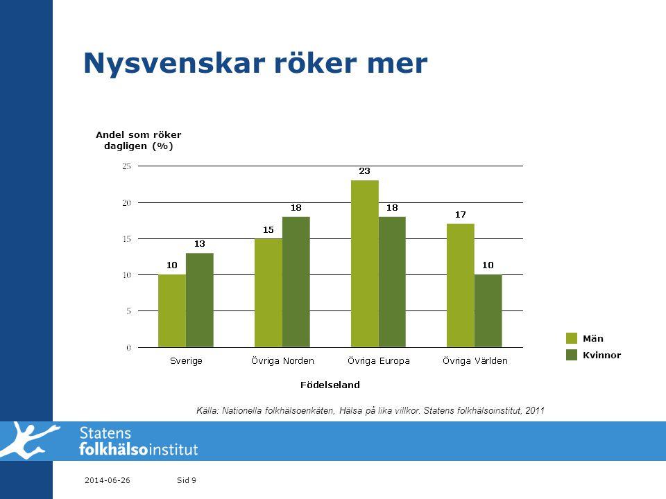 Andel som röker dagligen (%)