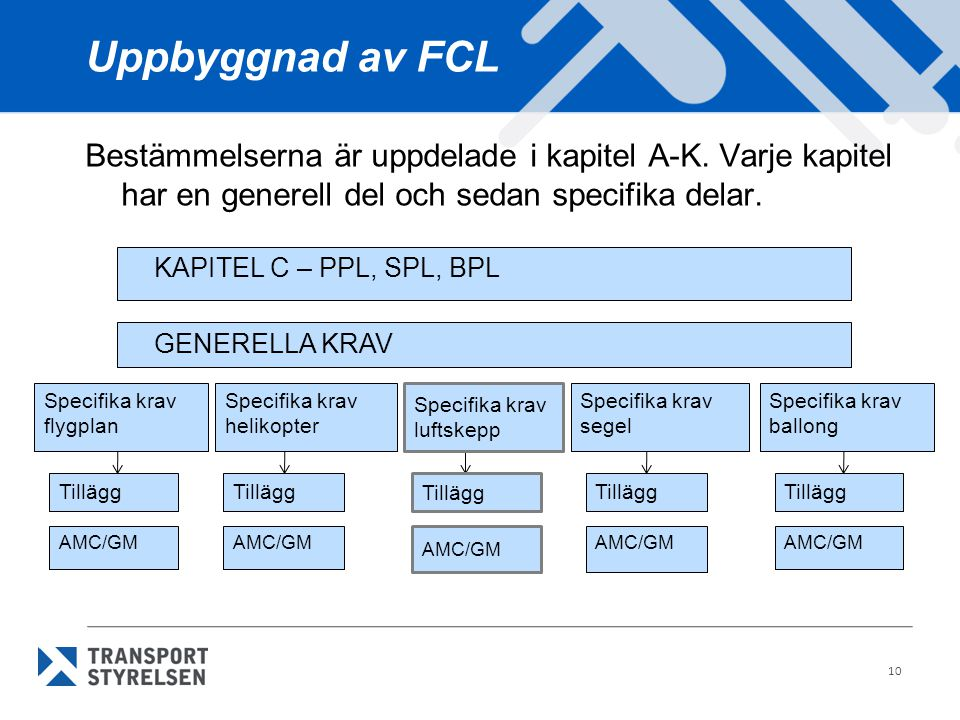 Uppbyggnad av FCL Bestämmelserna är uppdelade i kapitel A-K. Varje kapitel har en generell del och sedan specifika delar.