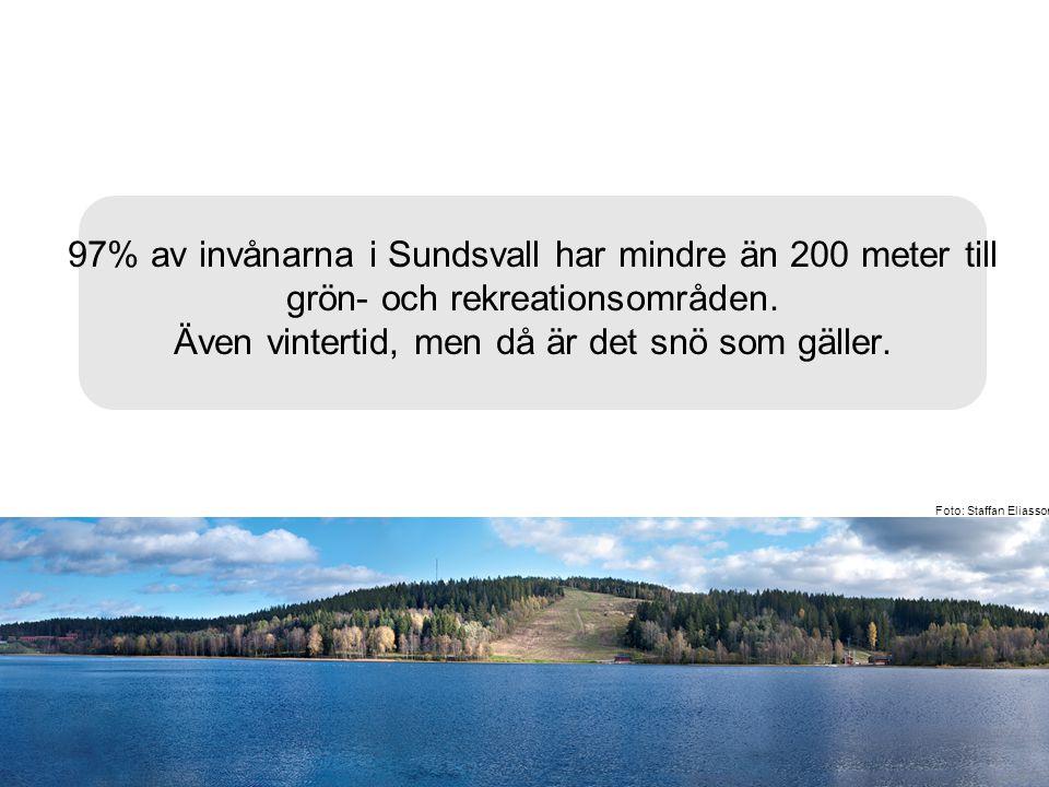 97% av invånarna i Sundsvall har mindre än 200 meter till