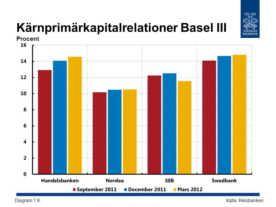 Kärnprimärkapitalrelationer Basel III Procent