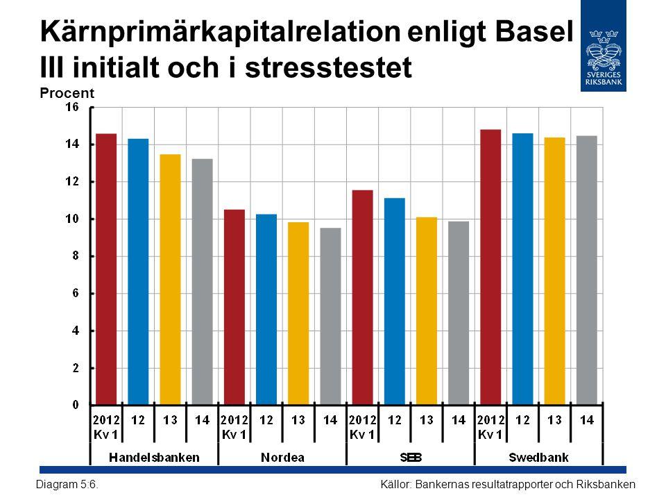 Kärnprimärkapitalrelation enligt Basel III initialt och i stresstestet Procent