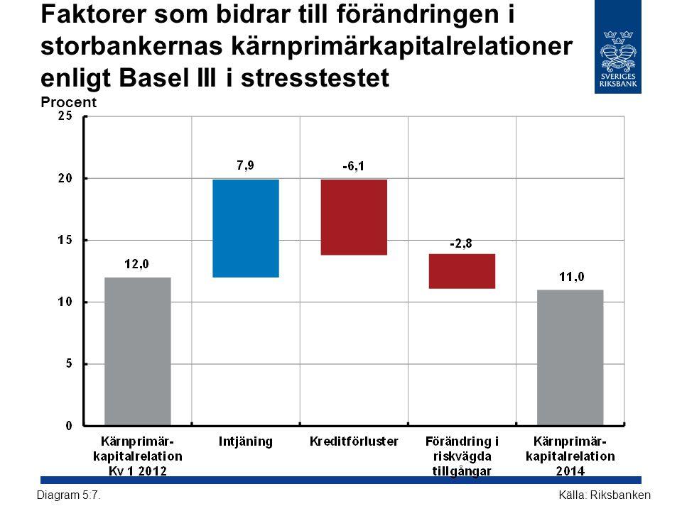Faktorer som bidrar till förändringen i storbankernas kärnprimärkapitalrelationer enligt Basel III i stresstestet Procent