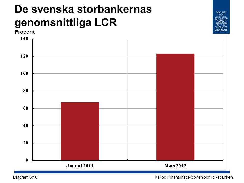 De svenska storbankernas genomsnittliga LCR Procent