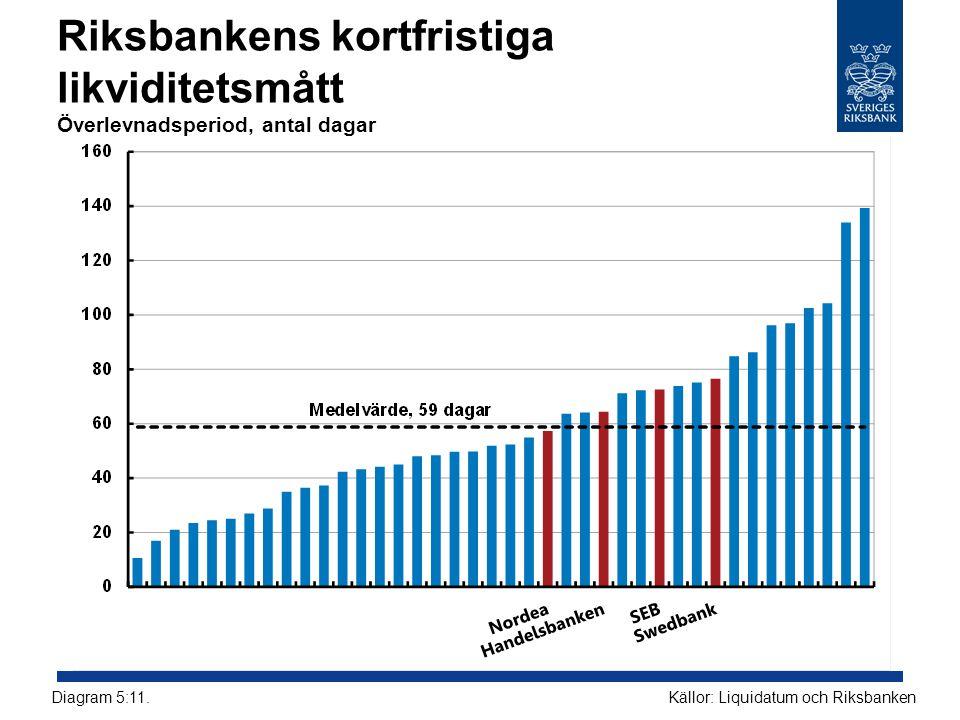 Riksbankens kortfristiga likviditetsmått Överlevnadsperiod, antal dagar