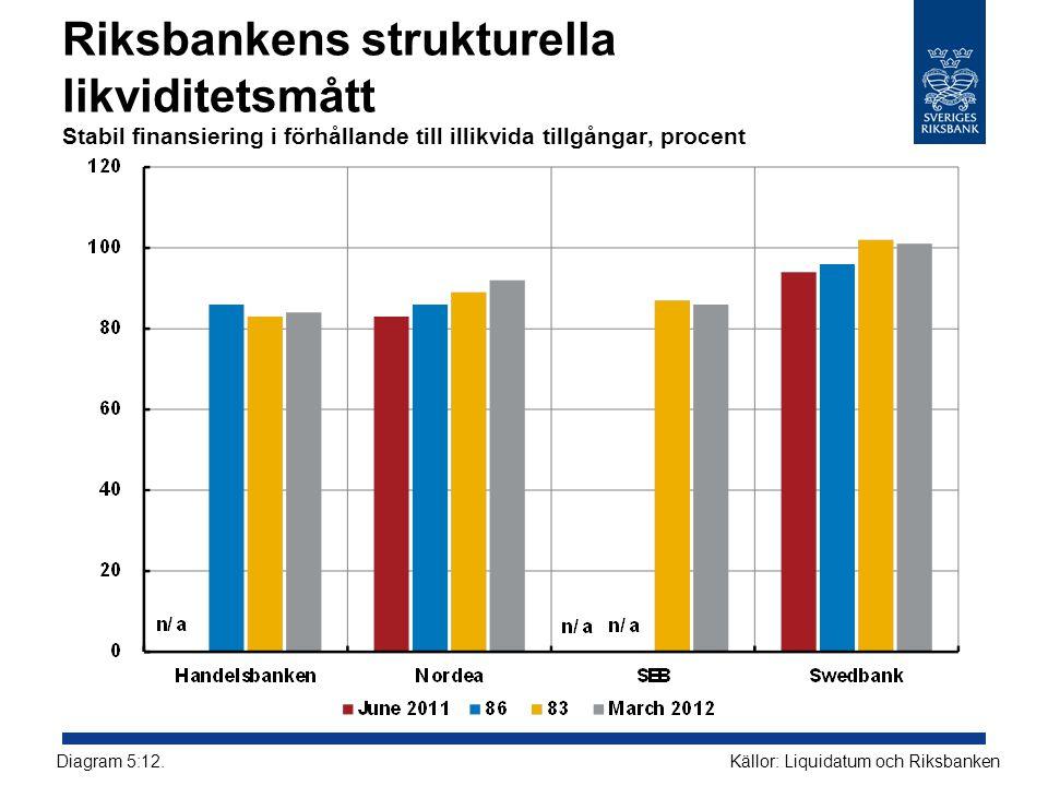 Riksbankens strukturella likviditetsmått Stabil finansiering i förhållande till illikvida tillgångar, procent