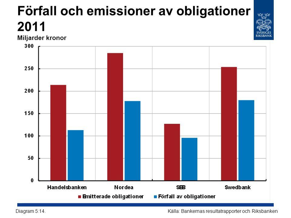 Förfall och emissioner av obligationer 2011 Miljarder kronor
