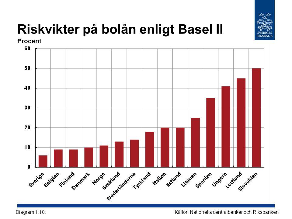Riskvikter på bolån enligt Basel II Procent