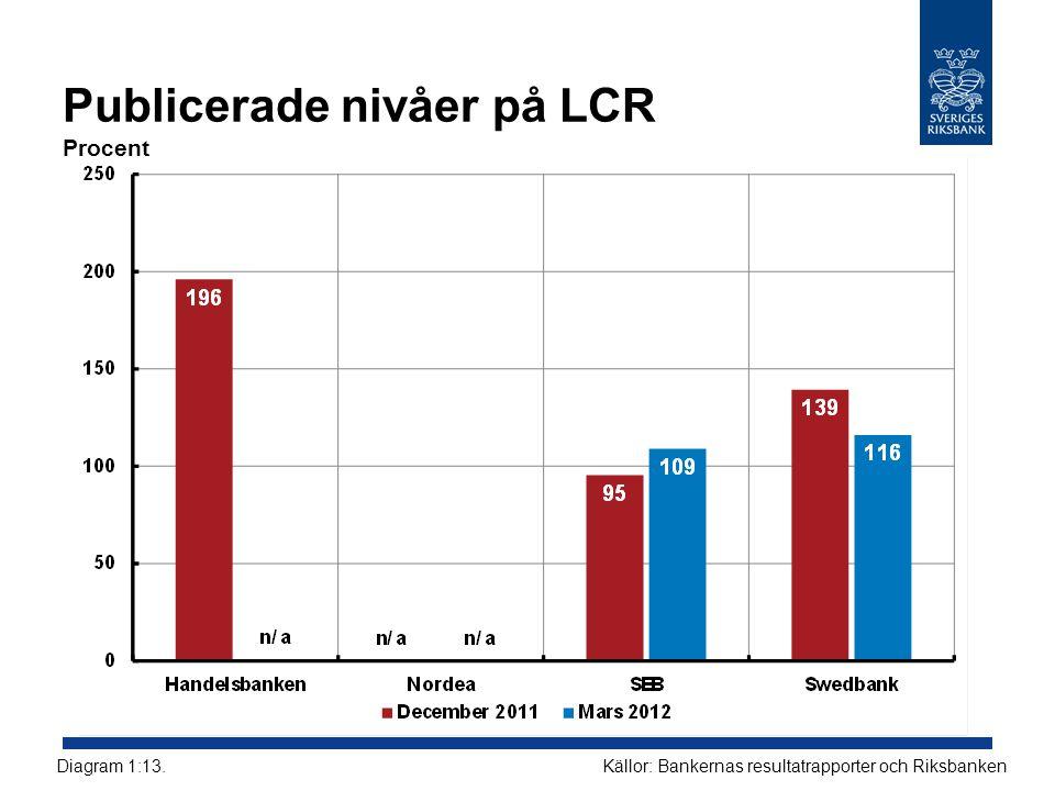 Publicerade nivåer på LCR Procent