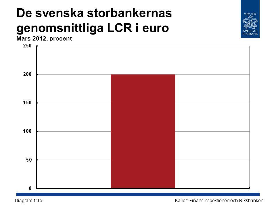 De svenska storbankernas genomsnittliga LCR i euro Mars 2012, procent