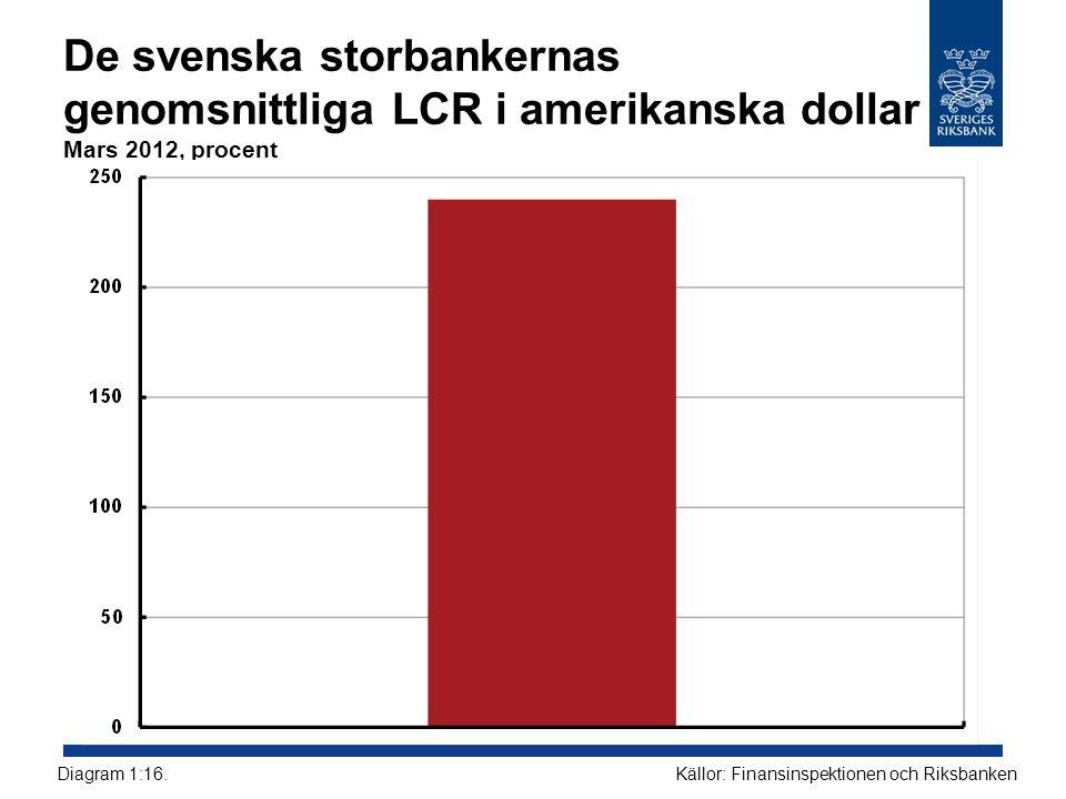 De svenska storbankernas genomsnittliga LCR i amerikanska dollar Mars 2012, procent
