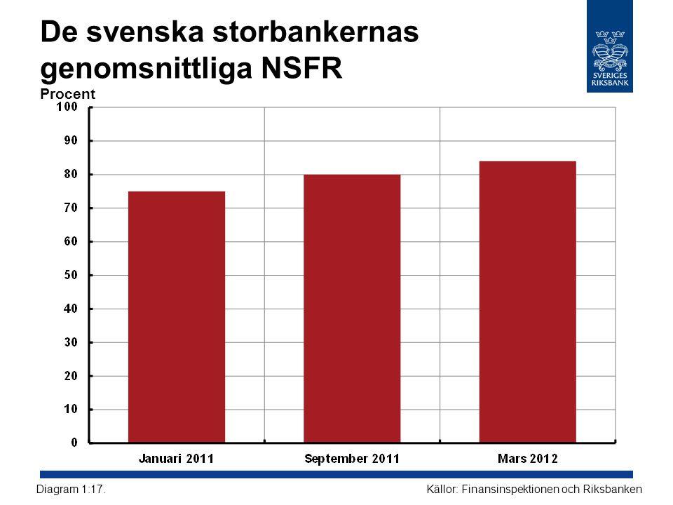 De svenska storbankernas genomsnittliga NSFR Procent
