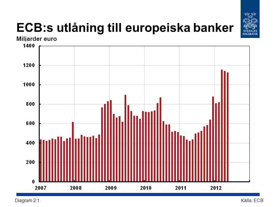 ECB:s utlåning till europeiska banker Miljarder euro