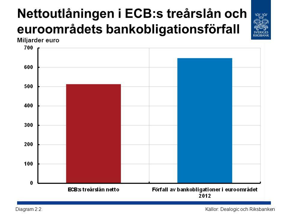 Nettoutlåningen i ECB:s treårslån och euroområdets bankobligationsförfall Miljarder euro
