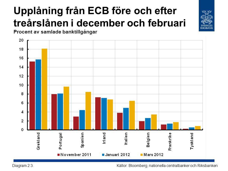 Upplåning från ECB före och efter treårslånen i december och februari Procent av samlade banktillgångar
