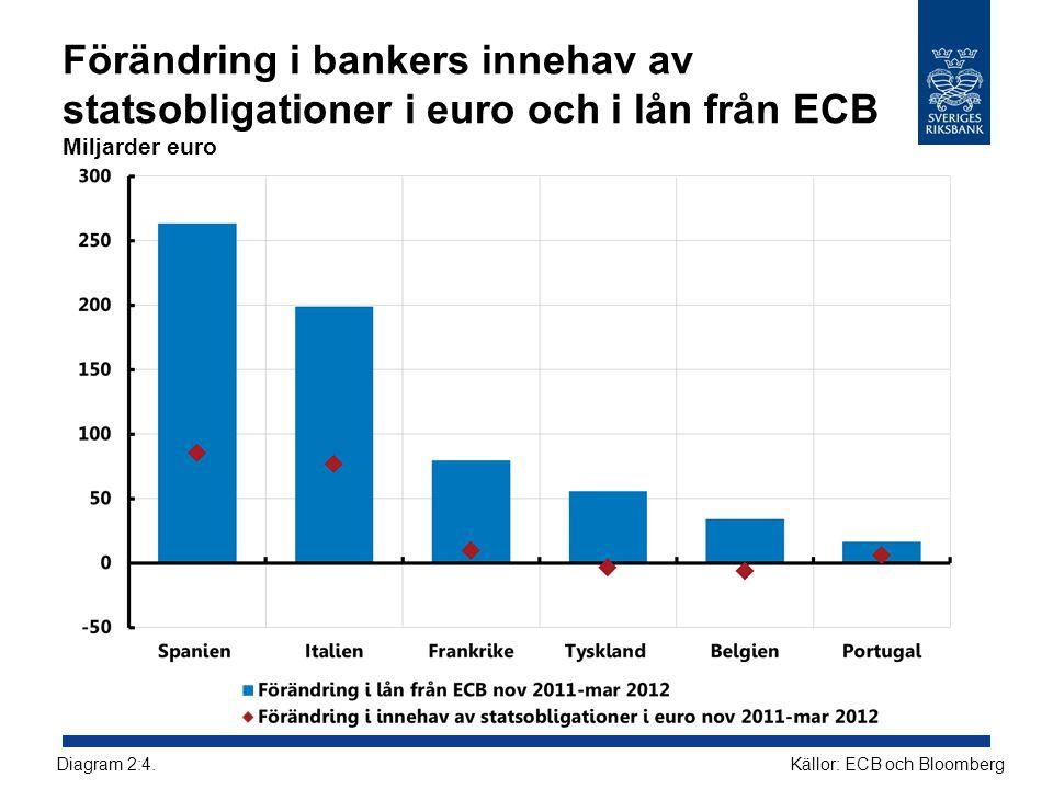 Förändring i bankers innehav av statsobligationer i euro och i lån från ECB Miljarder euro