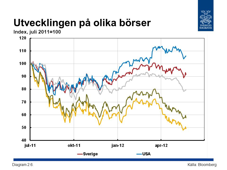 Utvecklingen på olika börser Index, juli 2011=100