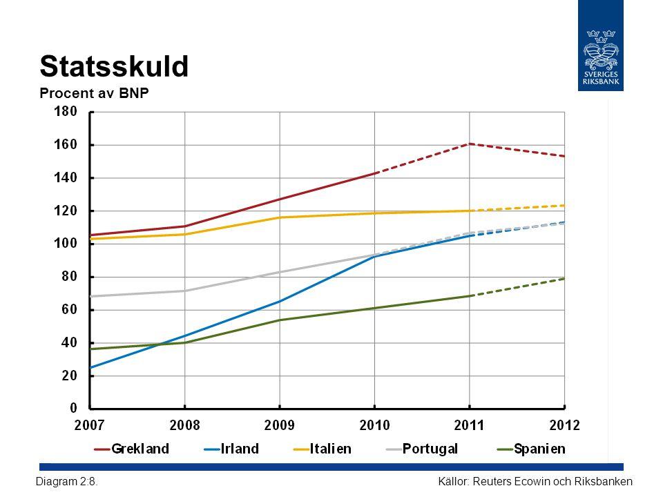 Statsskuld Procent av BNP