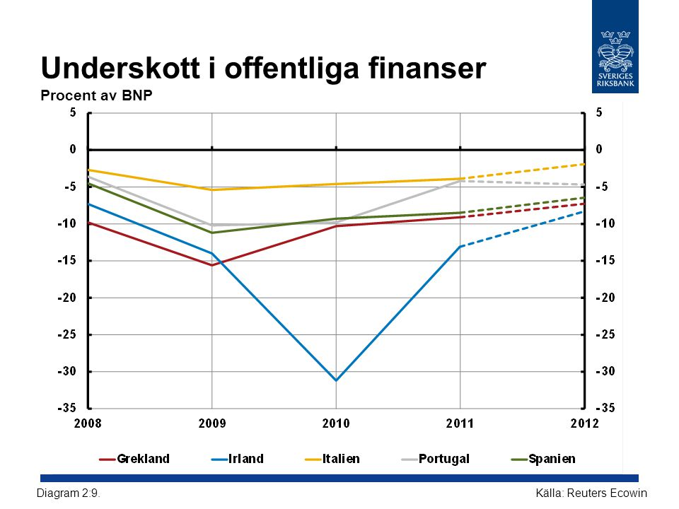Underskott i offentliga finanser Procent av BNP