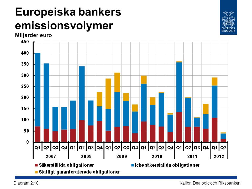 Europeiska bankers emissionsvolymer Miljarder euro