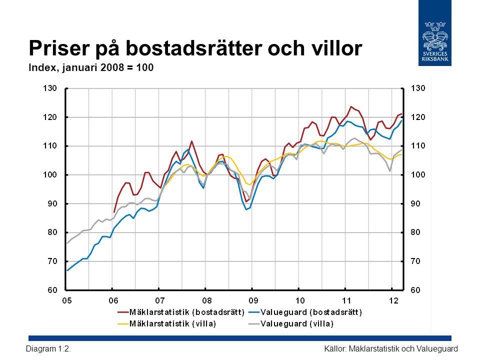 Priser på bostadsrätter och villor Index, januari 2008 = 100