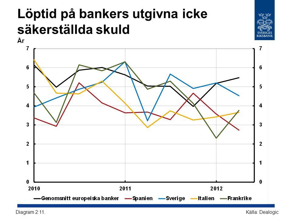 Löptid på bankers utgivna icke säkerställda skuld År