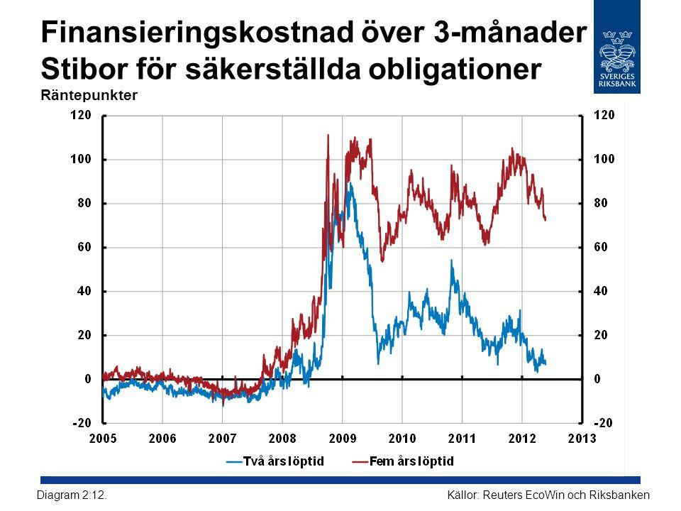 Finansieringskostnad över 3-månader Stibor för säkerställda obligationer Räntepunkter