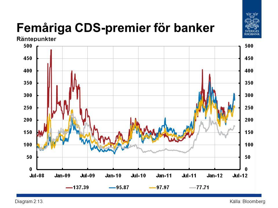 Femåriga CDS-premier för banker Räntepunkter