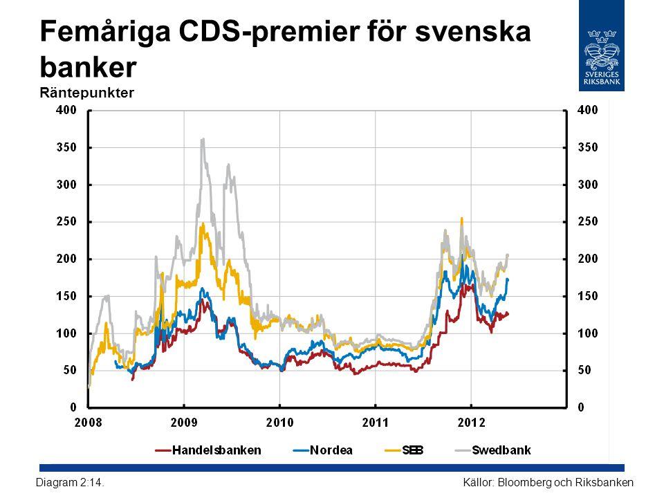 Femåriga CDS-premier för svenska banker Räntepunkter