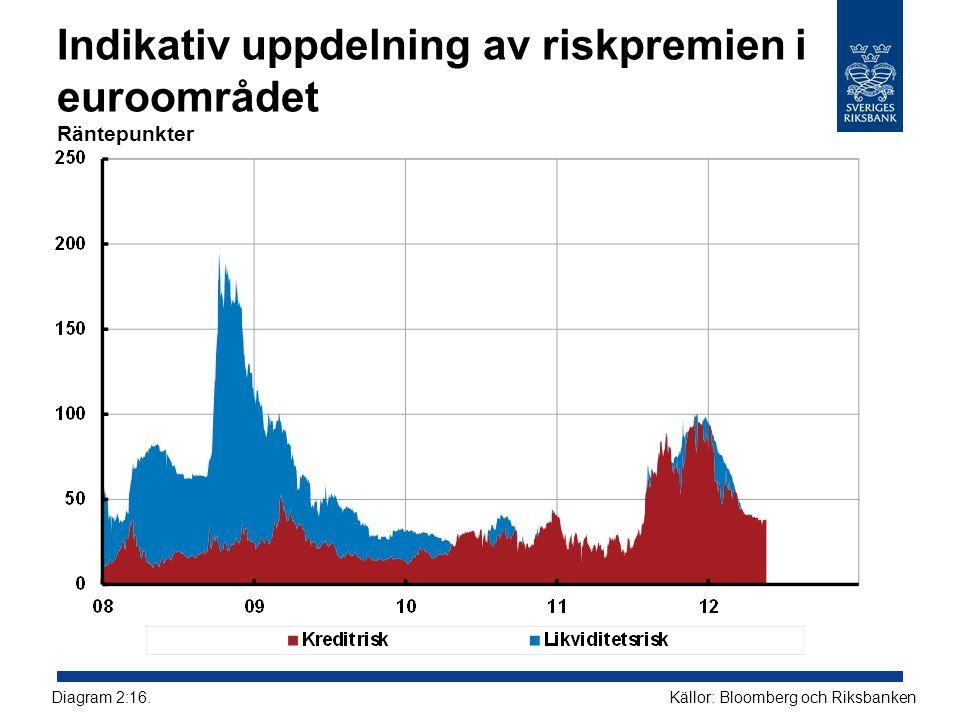 Indikativ uppdelning av riskpremien i euroområdet Räntepunkter
