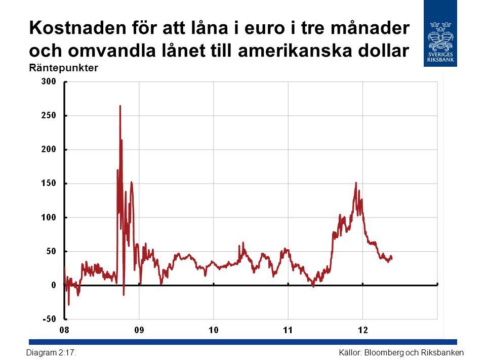 Kostnaden för att låna i euro i tre månader och omvandla lånet till amerikanska dollar Räntepunkter