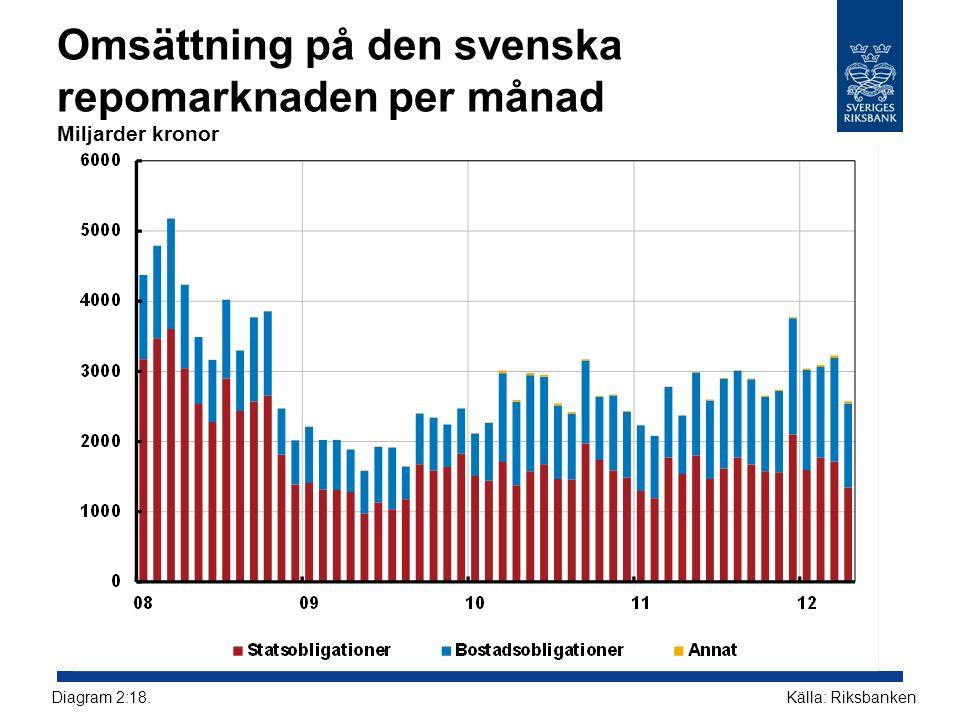 Omsättning på den svenska repomarknaden per månad Miljarder kronor
