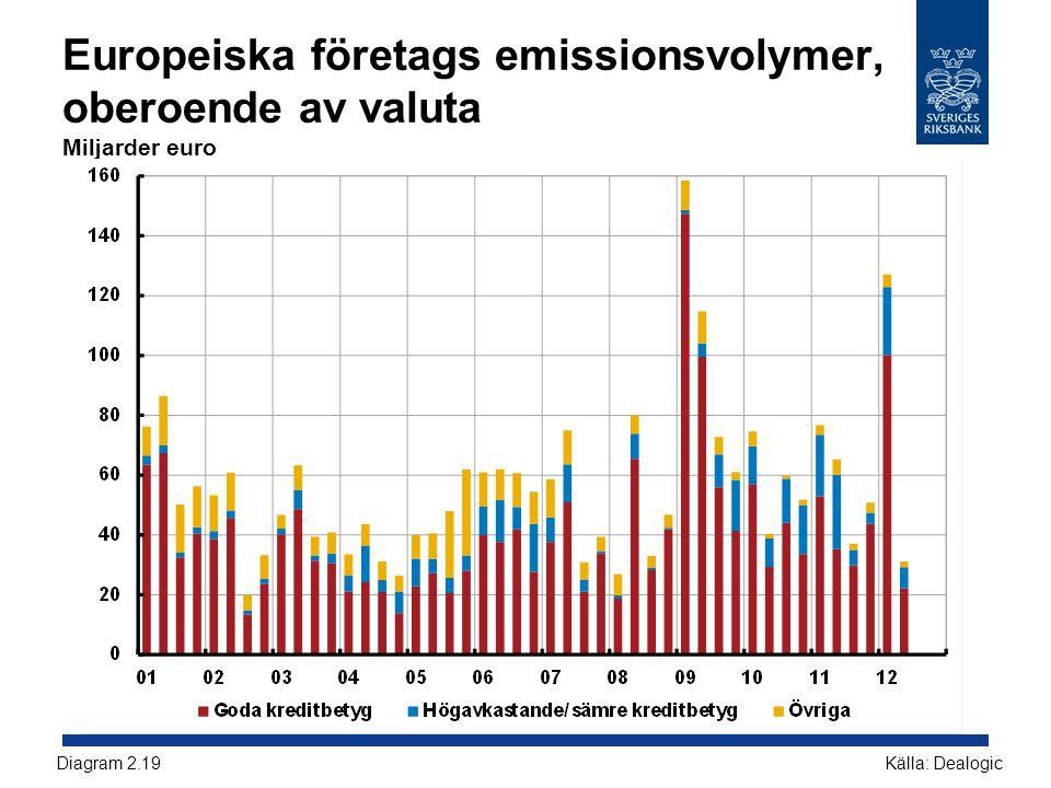 Europeiska företags emissionsvolymer, oberoende av valuta Miljarder euro