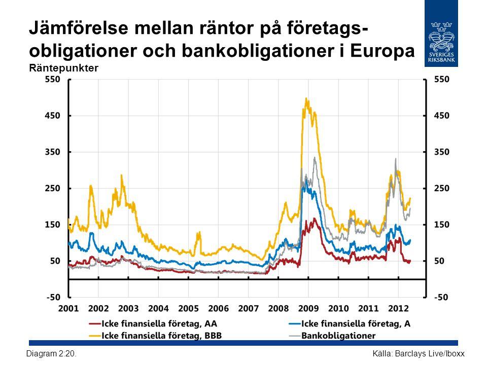 Jämförelse mellan räntor på företags-obligationer och bankobligationer i Europa Räntepunkter