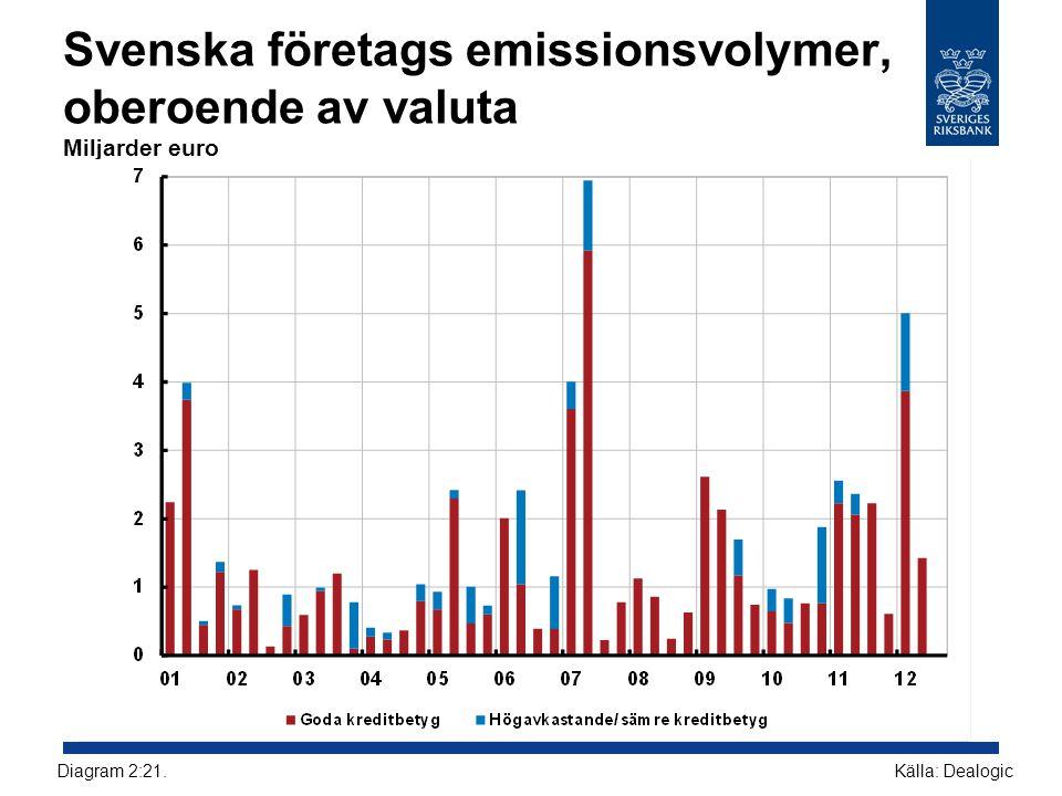 Svenska företags emissionsvolymer, oberoende av valuta Miljarder euro
