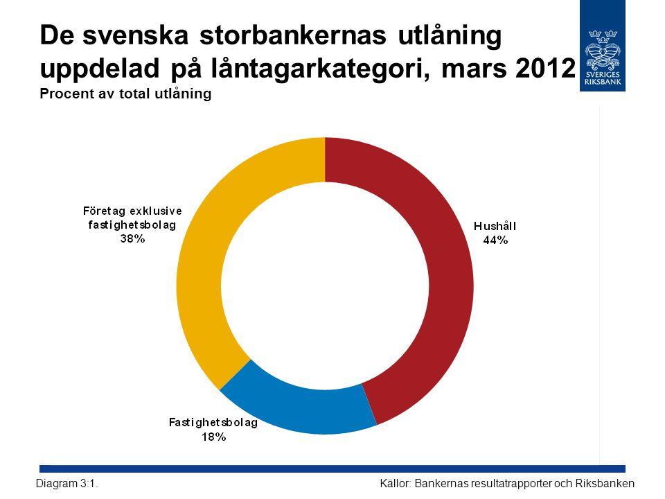 De svenska storbankernas utlåning uppdelad på låntagarkategori, mars 2012 Procent av total utlåning