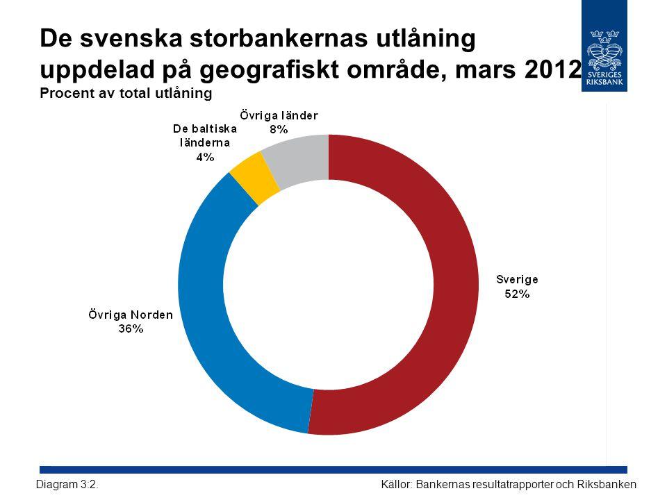 De svenska storbankernas utlåning uppdelad på geografiskt område, mars 2012 Procent av total utlåning