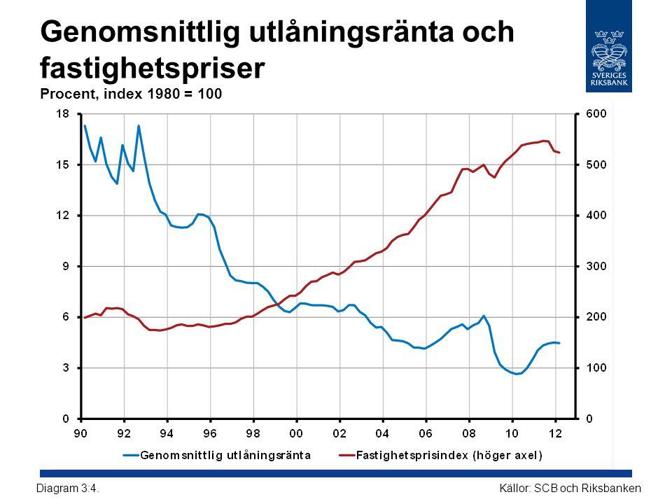 Genomsnittlig utlåningsränta och fastighetspriser Procent, index 1980 = 100