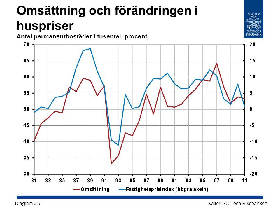 Omsättning och förändringen i huspriser Antal permanentbostäder i tusental, procent