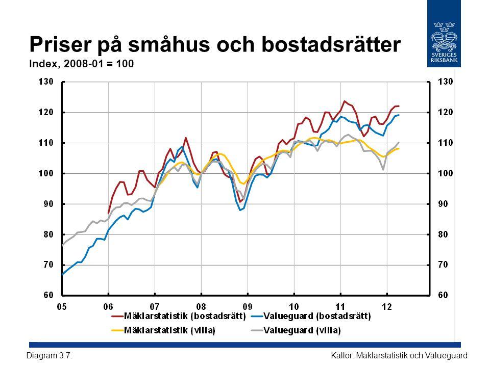 Priser på småhus och bostadsrätter Index, 2008-01 = 100