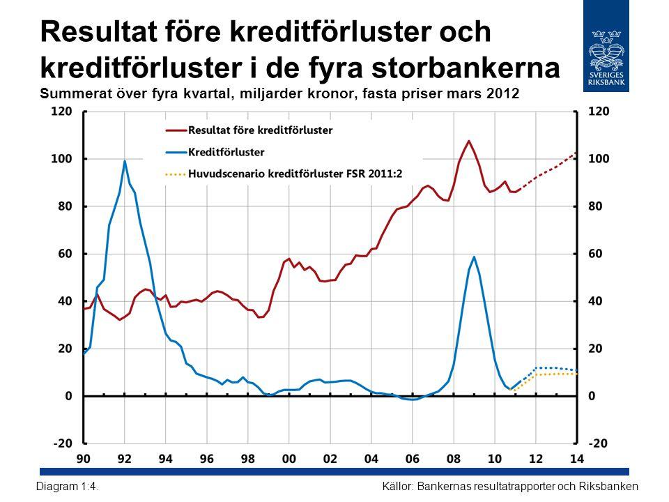 Resultat före kreditförluster och kreditförluster i de fyra storbankerna Summerat över fyra kvartal, miljarder kronor, fasta priser mars 2012
