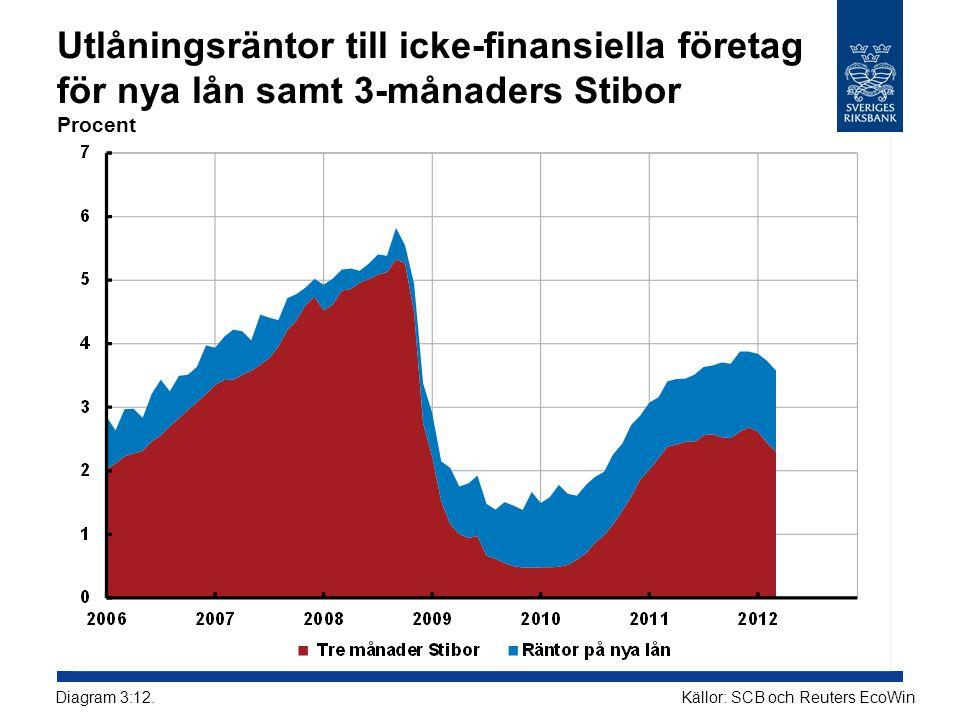 Utlåningsräntor till icke-finansiella företag för nya lån samt 3-månaders Stibor Procent