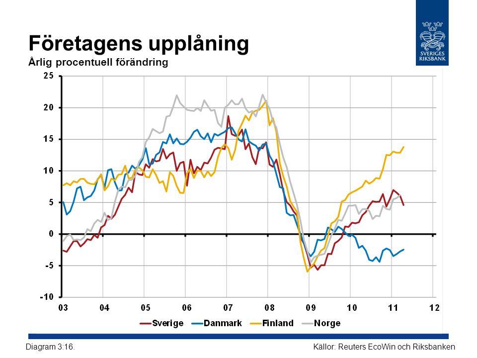 Företagens upplåning Årlig procentuell förändring