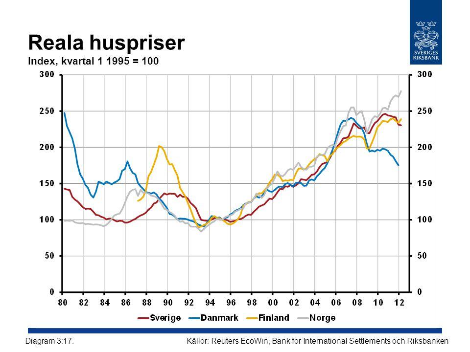 Reala huspriser Index, kvartal 1 1995 = 100