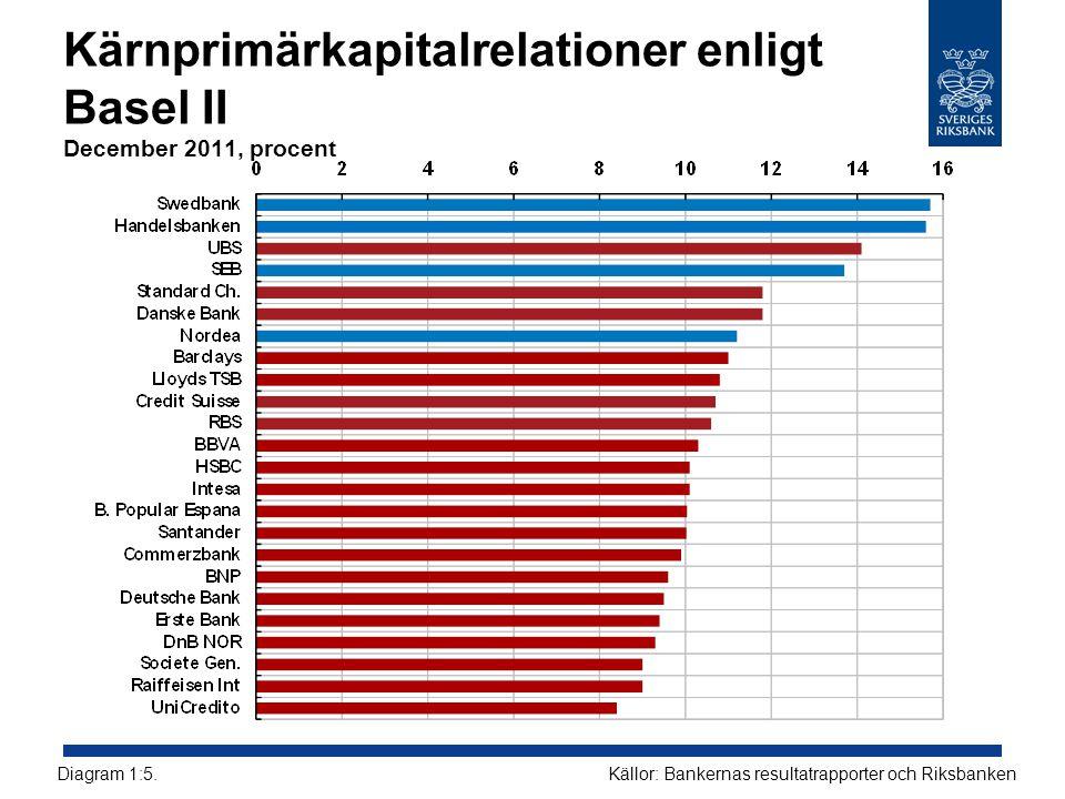 Kärnprimärkapitalrelationer enligt Basel II December 2011, procent